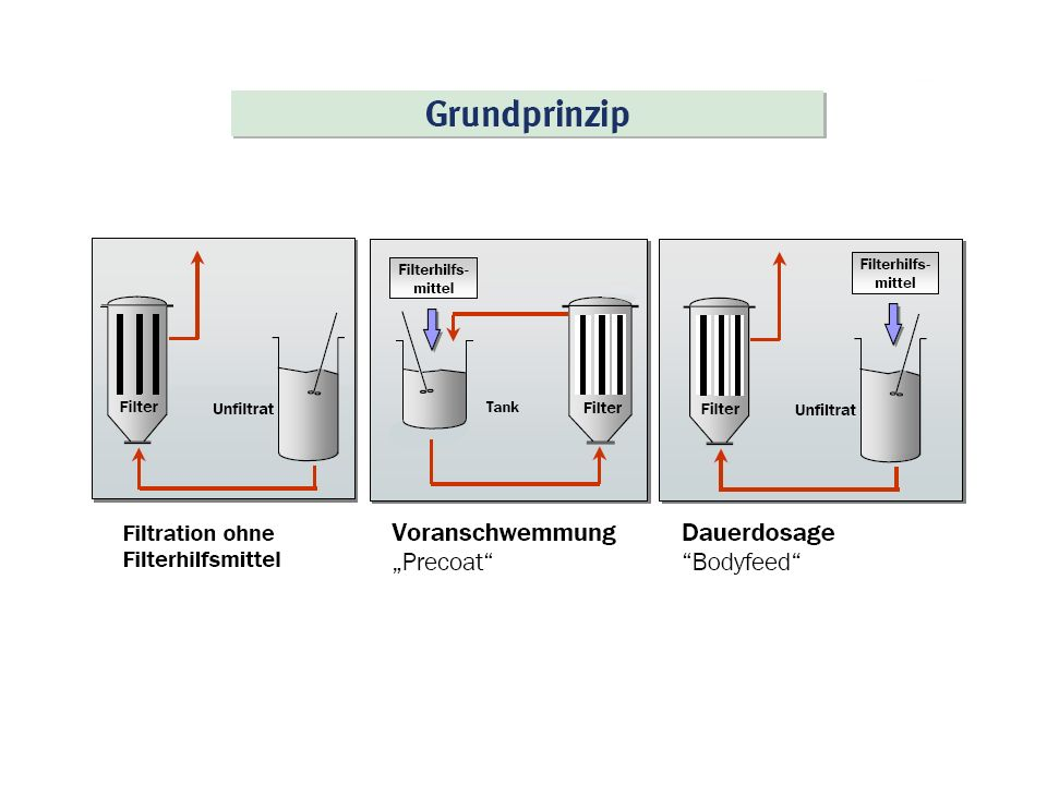 Membranfiltration