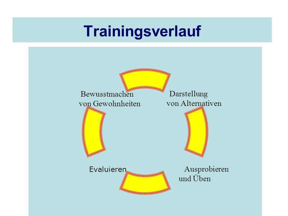 Trainingsverlauf Darstellung von Alternativen Ausprobieren und Üben Evaluieren Bewusstmachen von Gewohnheiten