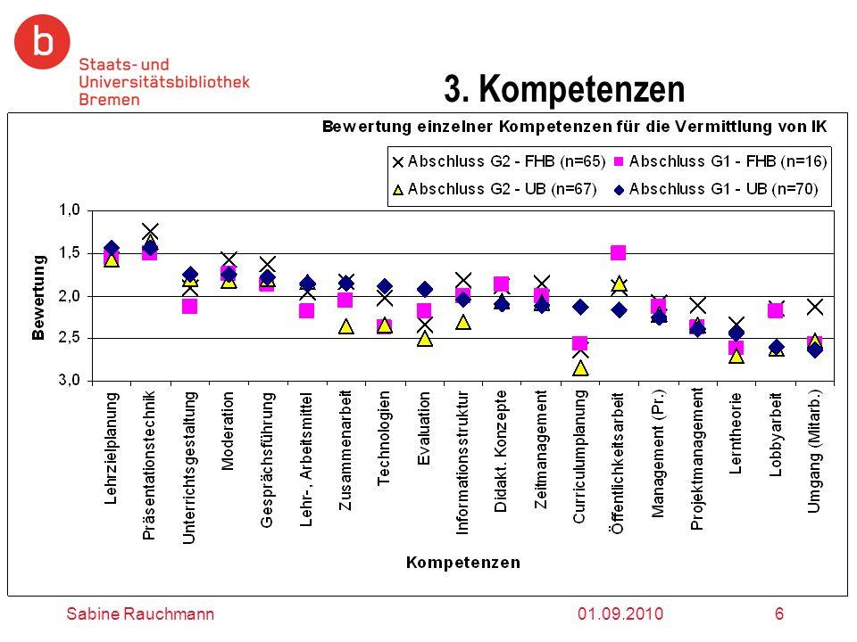 01.09.2010Sabine Rauchmann6 3. Kompetenzen