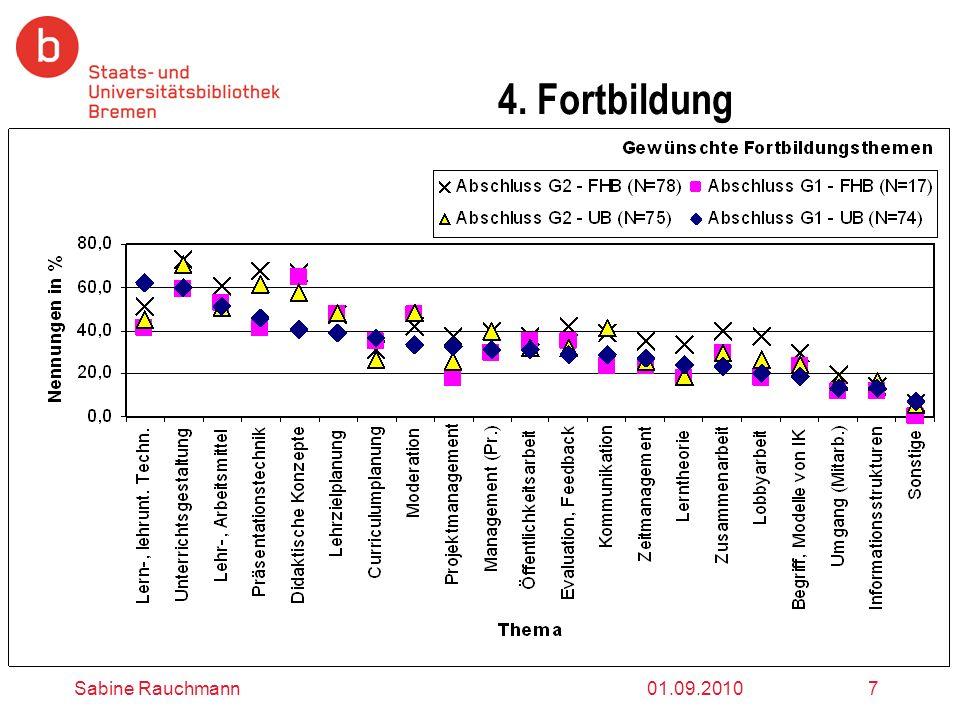 01.09.2010Sabine Rauchmann8 Zusammenfassung: Fachreferenten Begriff IK Zweiteilung: Bibliothek vs Umgang mit Information - im Vgl.