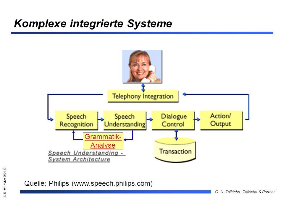 4. 10. 04: Voice 2004 13 G.-U. Tolkiehn, Tolkiehn & Partner Komplexe integrierte Systeme Quelle: Philips (www.speech.philips.com) Grammatik- Analyse