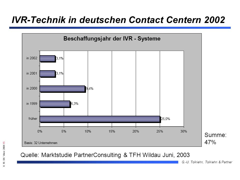 4. 10. 04: Voice 2004 15 G.-U. Tolkiehn, Tolkiehn & Partner IVR-Technik in deutschen Contact Centern 2002 Quelle: Marktstudie PartnerConsulting & TFH