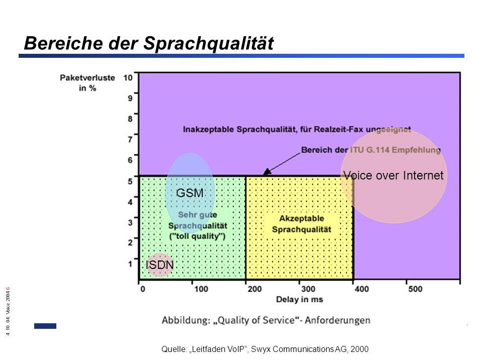 4. 10. 04: Voice 2004 6 G.-U. Tolkiehn, Tolkiehn & Partner Bereiche der Sprachqualität Quelle: Leitfaden VoIP, Swyx Communications AG, 2000 GSM Voice