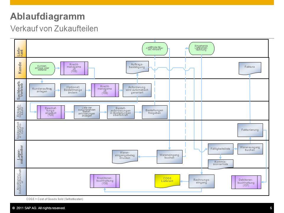 ©2011 SAP AG. All rights reserved.5 Ablaufdiagramm Verkauf von Zukaufteilen Sachbearb. Vertrieb Einkaufs- leiter/Ein- käufer Kreditoren-/ Debitorenbuc
