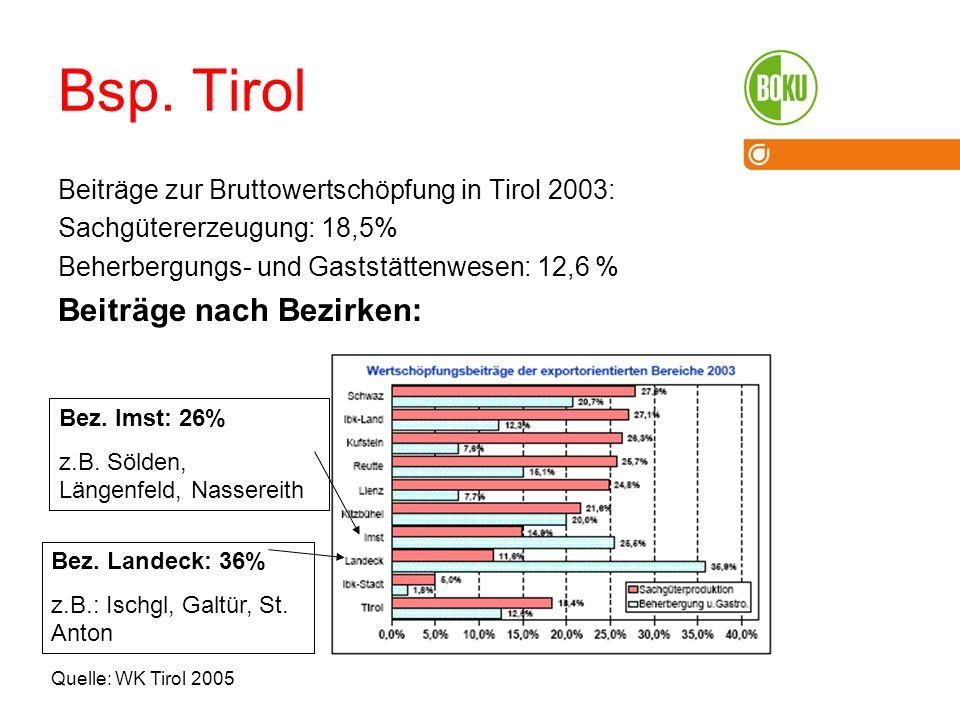 Bsp. Tirol Beiträge zur Bruttowertschöpfung in Tirol 2003: Sachgütererzeugung: 18,5% Beherbergungs- und Gaststättenwesen: 12,6 % Beiträge nach Bezirke