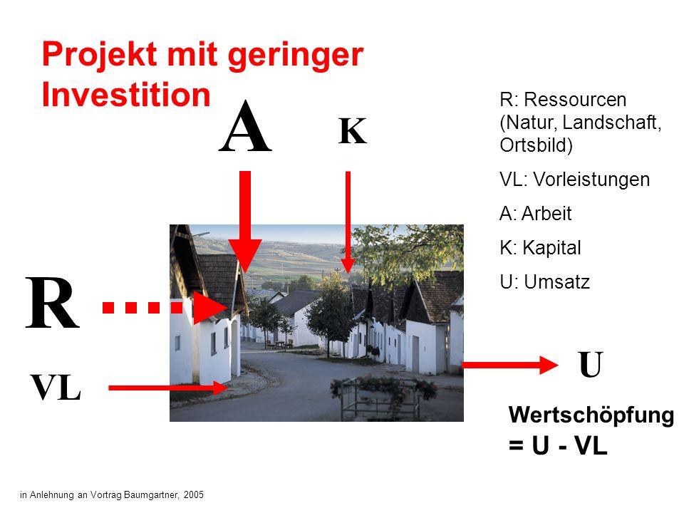 Wertschöpfung = U - VL Projekt mit geringer Investition A K R U VL R: Ressourcen (Natur, Landschaft, Ortsbild) VL: Vorleistungen A: Arbeit K: Kapital