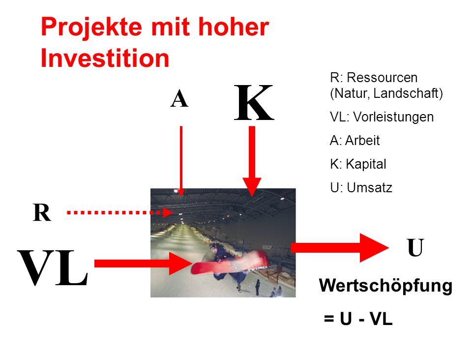 A K VL U Wertschöpfung = U - VL R Projekte mit hoher Investition R: Ressourcen (Natur, Landschaft) VL: Vorleistungen A: Arbeit K: Kapital U: Umsatz