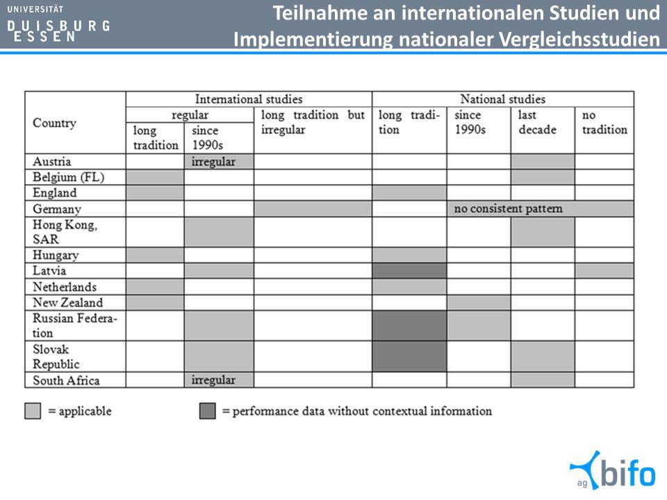 Teilnahme an internationalen Studien und Implementierung nationaler Vergleichsstudien