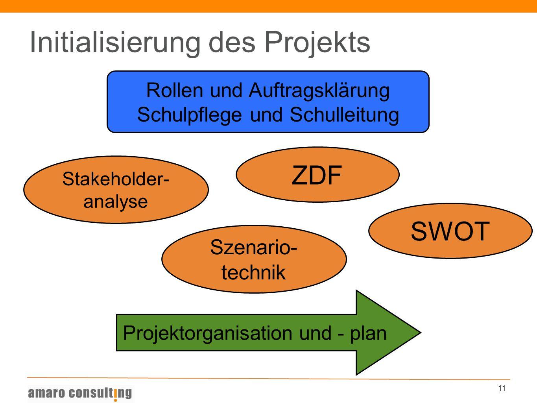 11 Initialisierung des Projekts Stakeholder- analyse ZDF Szenario- technik SWOT Rollen und Auftragsklärung Schulpflege und Schulleitung Projektorganis