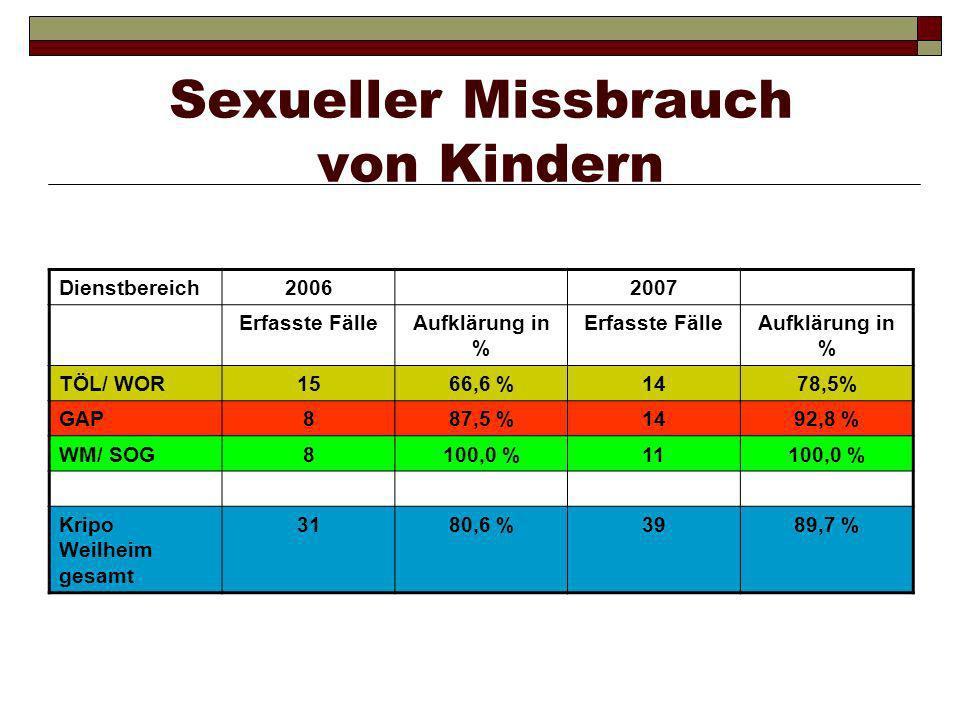 Sexualdelikte insgesamt Dienstbereich20062007 Erfasste FälleAufklärung in % Erfasste FälleAufklärung in % TÖL/ WOR4070,0 %8561,1 % GAP2979,3 %5988,1 % WM/ SOG3984,6 %5490,7 % Kripo Weilheim gesamt 10977,1 %19877,3 %