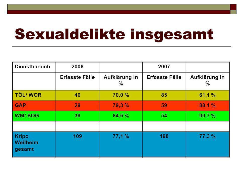 Sexualdelikte insgesamt Dienstbereich20062007 Erfasste FälleAufklärung in % Erfasste FälleAufklärung in % TÖL/ WOR4070,0 %8561,1 % GAP2979,3 %5988,1 %
