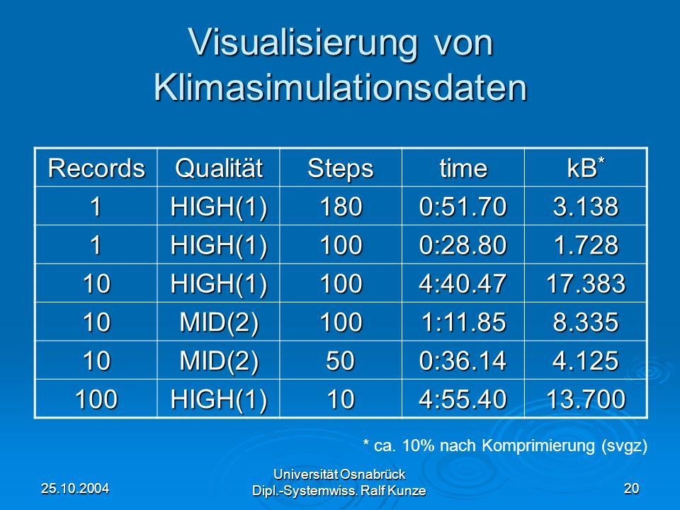 25.10.2004 Universität Osnabrück Dipl.-Systemwiss. Ralf Kunze 20 Visualisierung von Klimasimulationsdaten RecordsQualitätStepstime kB * 1HIGH(1)1800:5