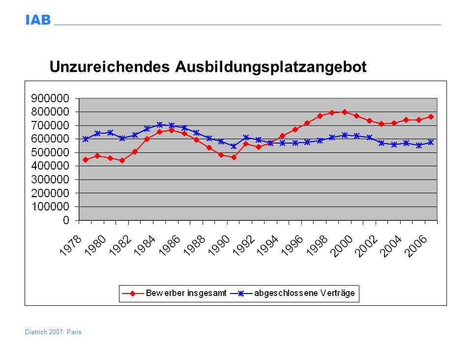 Dietrich 2007: Paris IAB Struktur der arbeitslosen Jugendlichen 1998-2005