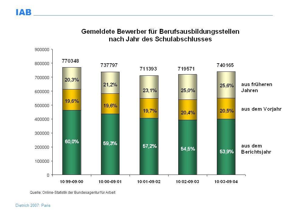 Dietrich 2007: Paris IAB Quelle: Online-Statistik der Bundesagentur für Arbeit; Berufsbildungsbericht (2004)