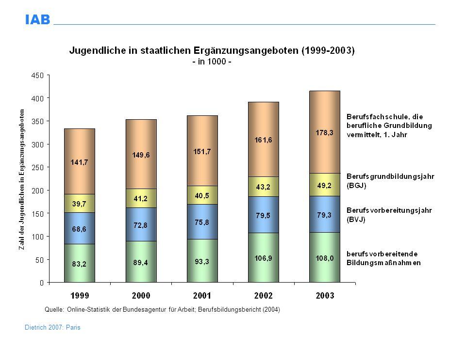 Dietrich 2007: Paris IAB Jugendliche im Kontext von SGB II Derzeit knapp 1 Million Jugendliche als SGB II Leistungsbezieher 67% nicht als arbeitslos registriert 33% arbeitslos gemeldet.