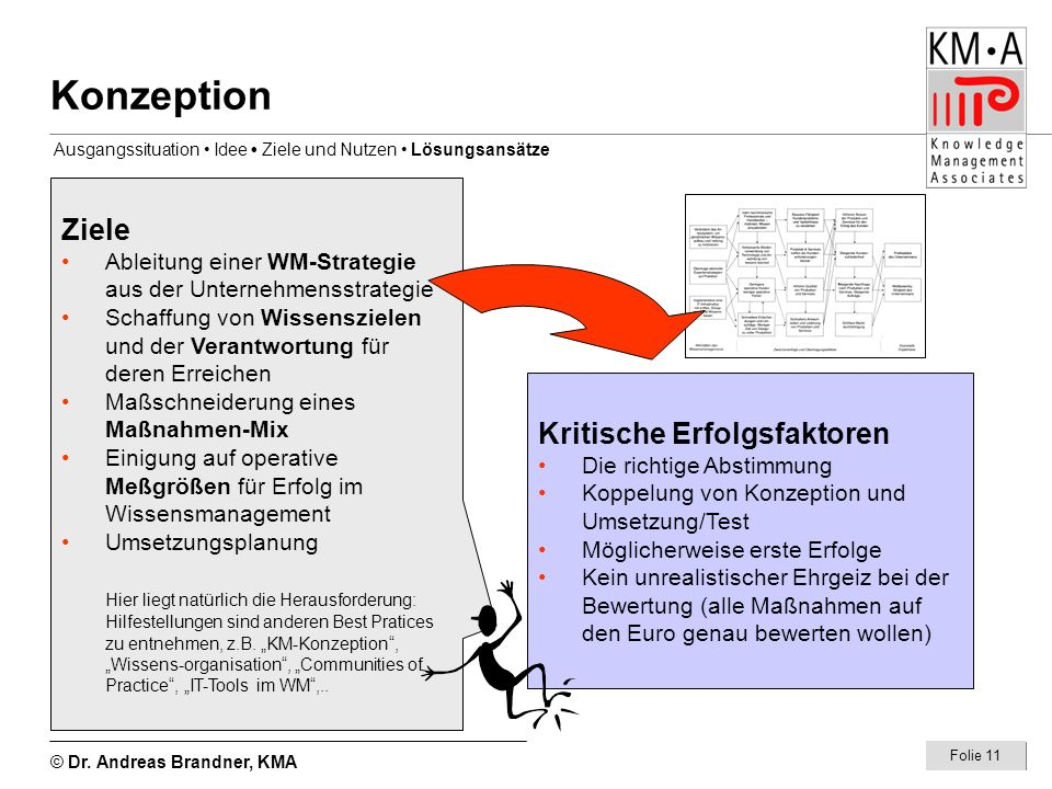 © Dr. Andreas Brandner, KMA Folie 11 Konzeption Ziele Ableitung einer WM-Strategie aus der Unternehmensstrategie Schaffung von Wissenszielen und der V