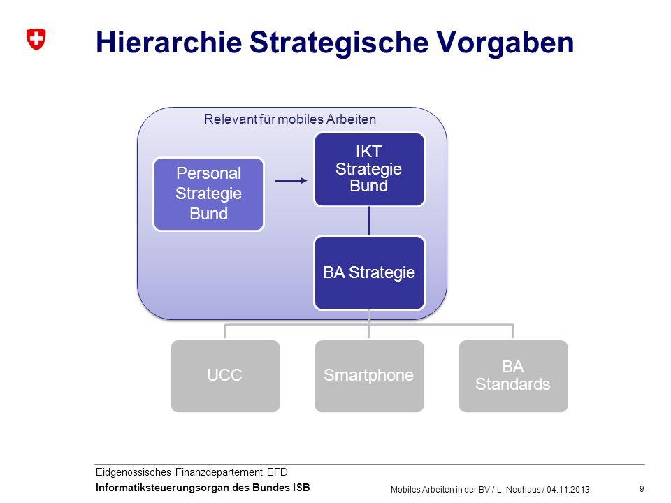 9 Eidgenössisches Finanzdepartement EFD Informatiksteuerungsorgan des Bundes ISB Hierarchie Strategische Vorgaben Mobiles Arbeiten in der BV / L. Neuh