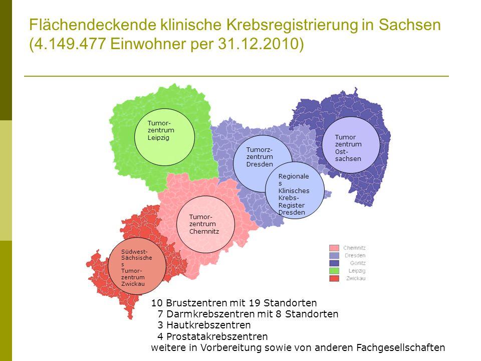 Flächendeckende klinische Krebsregistrierung in Sachsen (4.149.477 Einwohner per 31.12.2010) Tumor- zentrum Leipzig Südwest- Sächsische s Tumor- zentrum Zwickau Tumor- zentrum Chemnitz Tumorz- zentrum Dresden Regionale s Klinisches Krebs- Register Dresden Tumor zentrum Ost- sachsen 10 Brustzentren mit 19 Standorten 7 Darmkrebszentren mit 8 Standorten 3 Hautkrebszentren 4 Prostatakrebszentren weitere in Vorbereitung sowie von anderen Fachgesellschaften