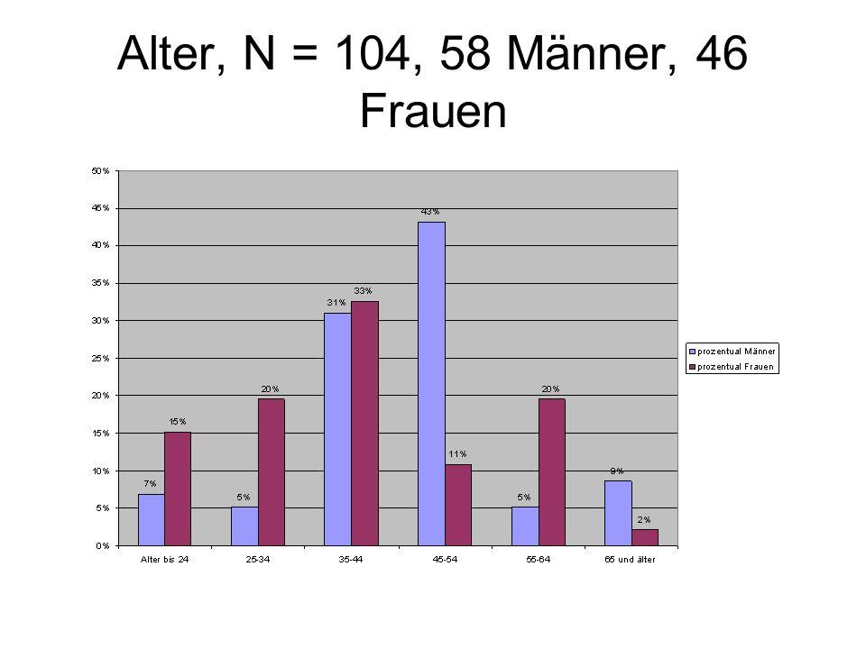 Alter, N = 104, 58 Männer, 46 Frauen