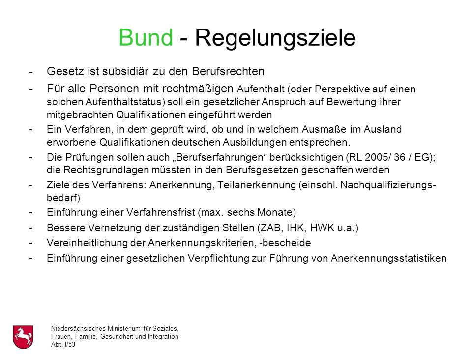 Niedersächsisches Ministerium für Soziales, Frauen, Familie, Gesundheit und Integration Abt. I/53 Bund - Regelungsziele -Gesetz ist subsidiär zu den B