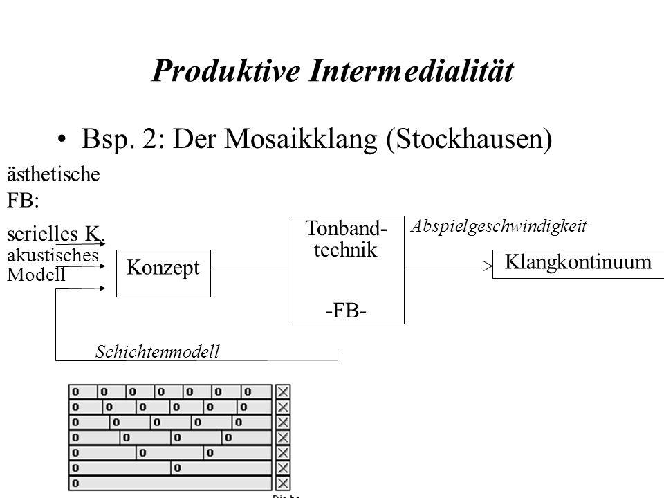 Produktive Intermedialität Bsp. 2: Der Mosaikklang (Stockhausen) Konzept Klangkontinuum Tonband- technik -FB- serielles K. ästhetische FB: akustisches