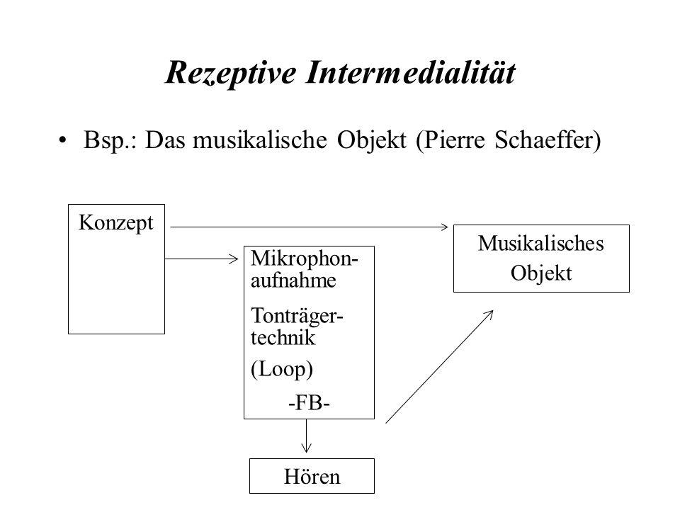 Rezeptive Intermedialität Bsp.: Das musikalische Objekt (Pierre Schaeffer) Konzept Musikalisches Objekt Mikrophon- aufnahme Tonträger- technik (Loop)