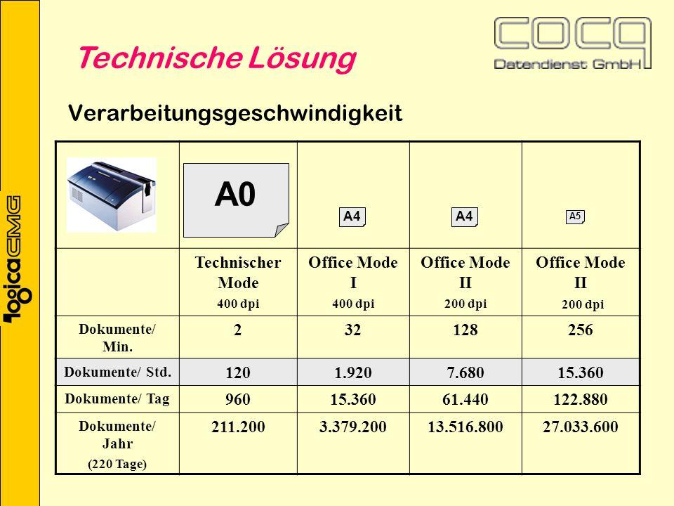 Verarbeitungsgeschwindigkeit Technischer Mode 400 dpi Office Mode I 400 dpi Office Mode II 200 dpi Office Mode II 200 dpi Dokumente/ Min.