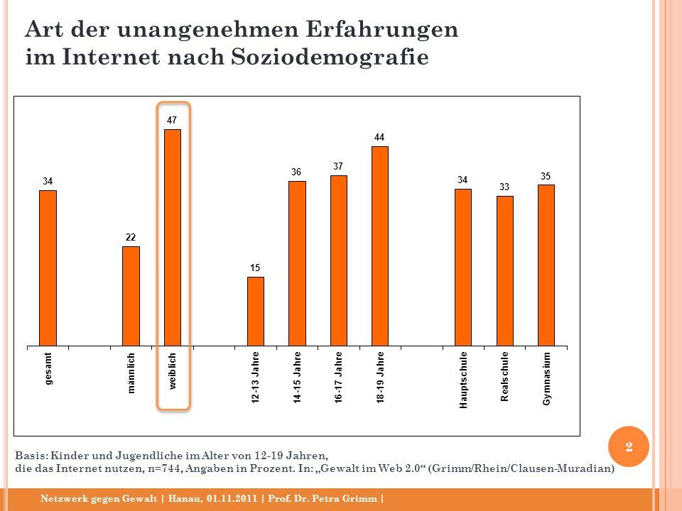 Netzwerk gegen Gewalt | Hanau, 01.11.2011 | Prof. Dr. Petra Grimm | Basis: Kinder und Jugendliche im Alter von 12-19 Jahren, die das Internet nutzen,