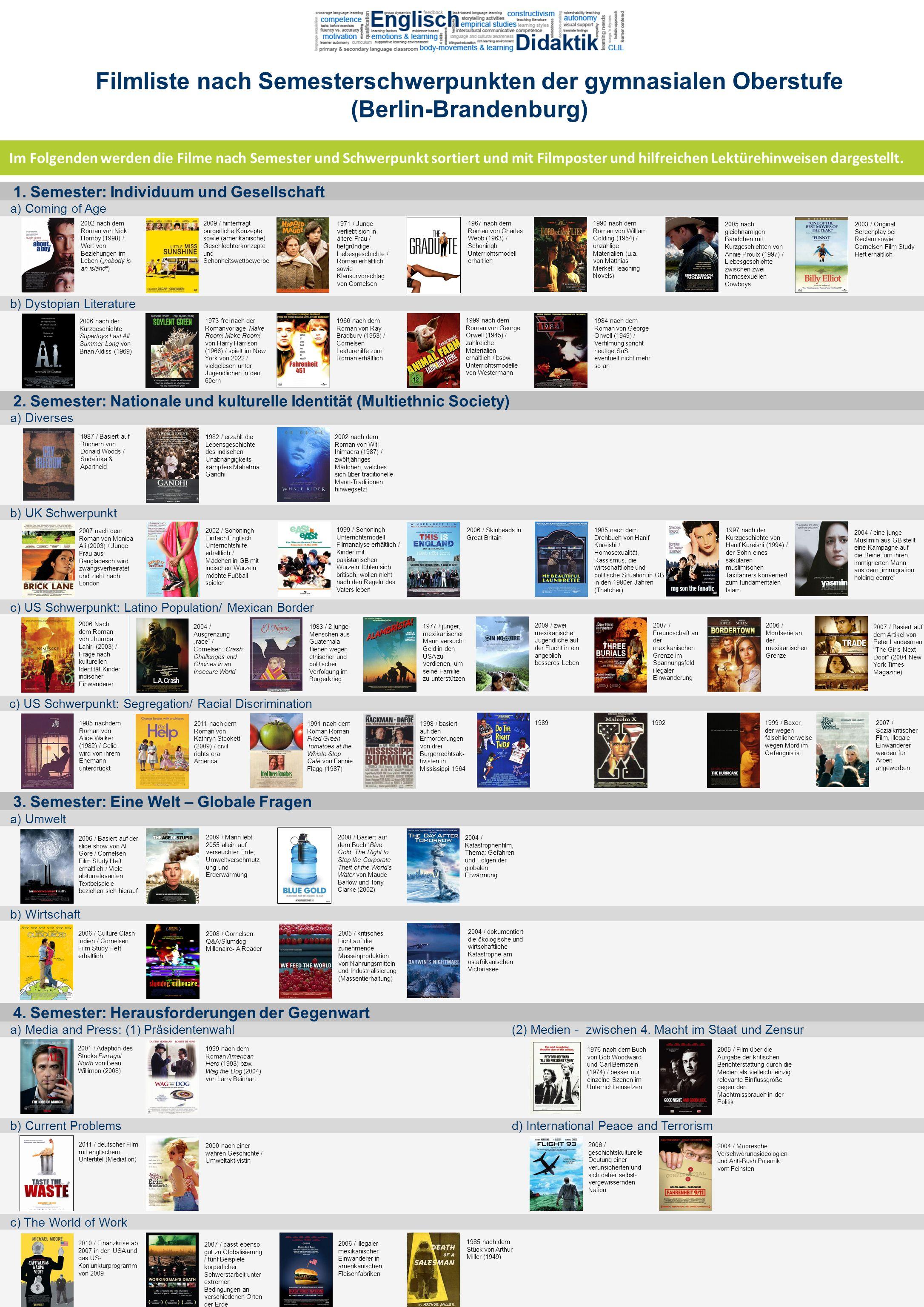 Im Folgenden werden die Filme nach Semester und Schwerpunkt sortiert und mit Filmposter und hilfreichen Lektürehinweisen dargestellt. Filmliste nach S