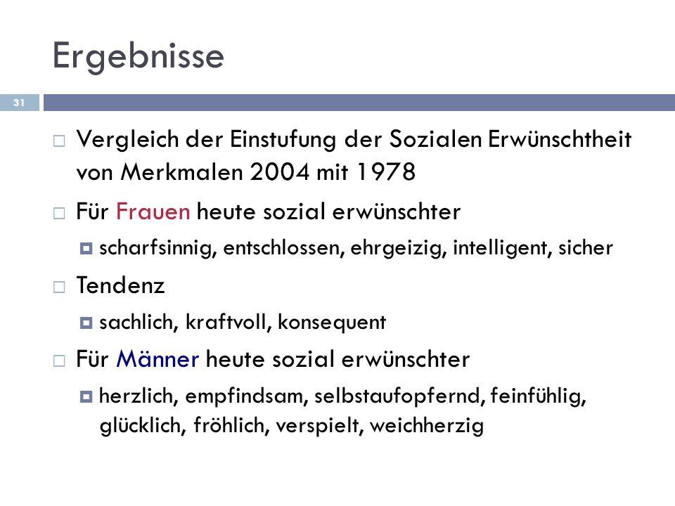 Ergebnisse Vergleich der Einstufung der Sozialen Erwünschtheit von Merkmalen 2004 mit 1978 Für Frauen heute sozial erwünschter scharfsinnig, entschlos