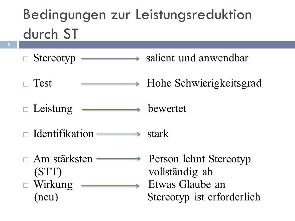 Bedingungen zur Leistungsreduktion durch ST Stereotyp salient und anwendbar Test Hohe Schwierigkeitsgrad Leistung bewertet Identifikation stark Am stä