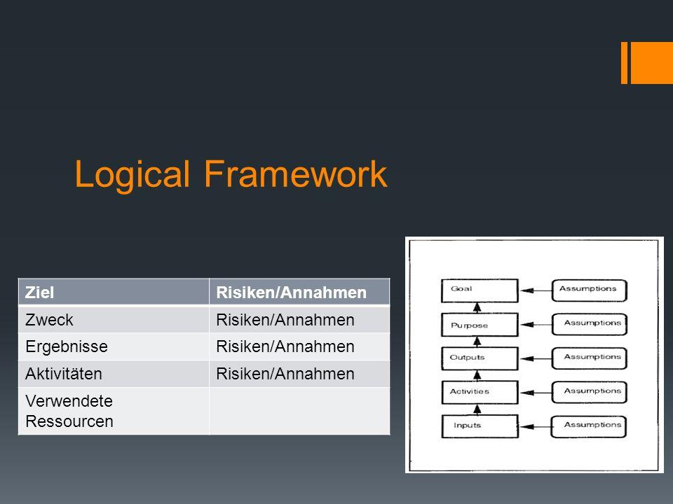 Logical Framework ZielRisiken/Annahmen ZweckRisiken/Annahmen ErgebnisseRisiken/Annahmen AktivitätenRisiken/Annahmen Verwendete Ressourcen