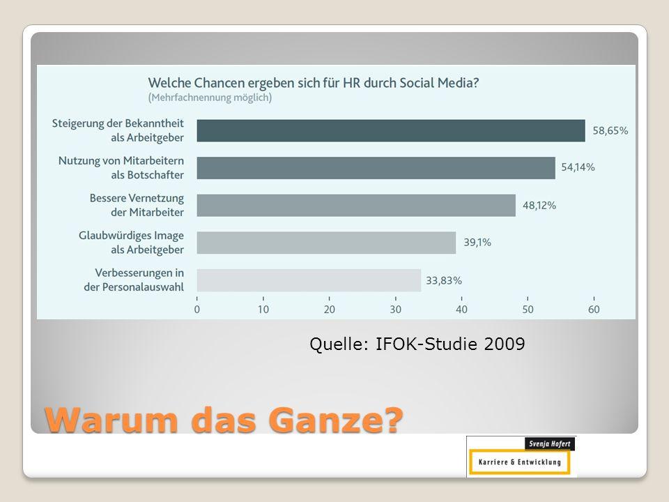 Wann werden Bewerber gecheckt? Quelle: Social Media HR Report 2010