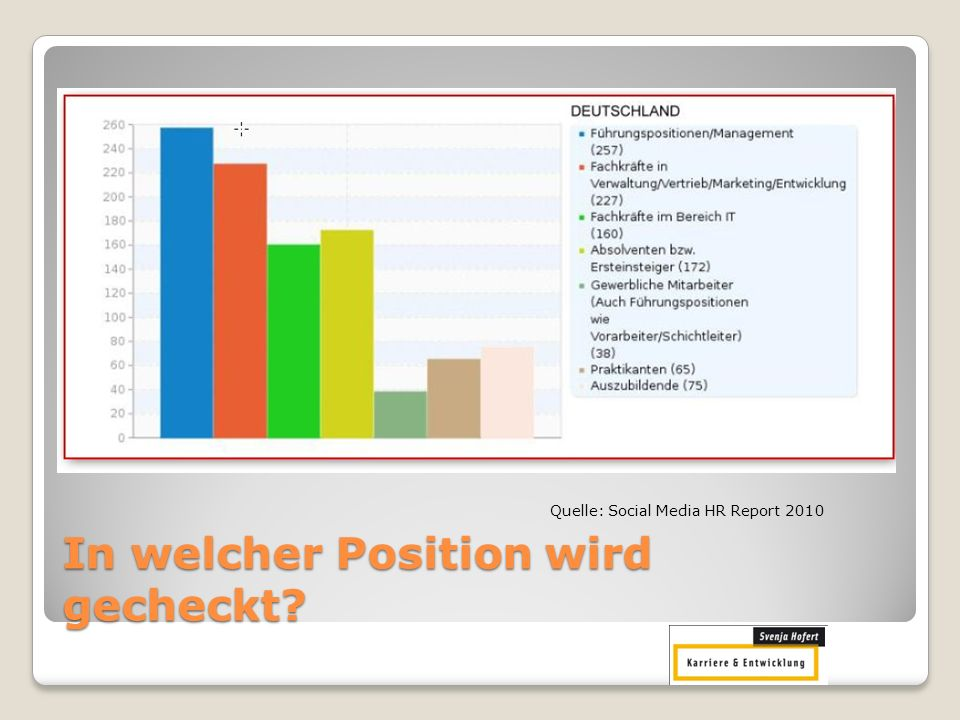 In welcher Position wird gecheckt? Quelle: Social Media HR Report 2010