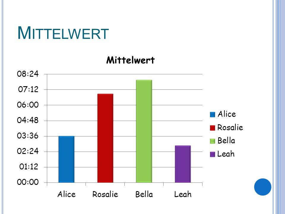 M ITTELWERT