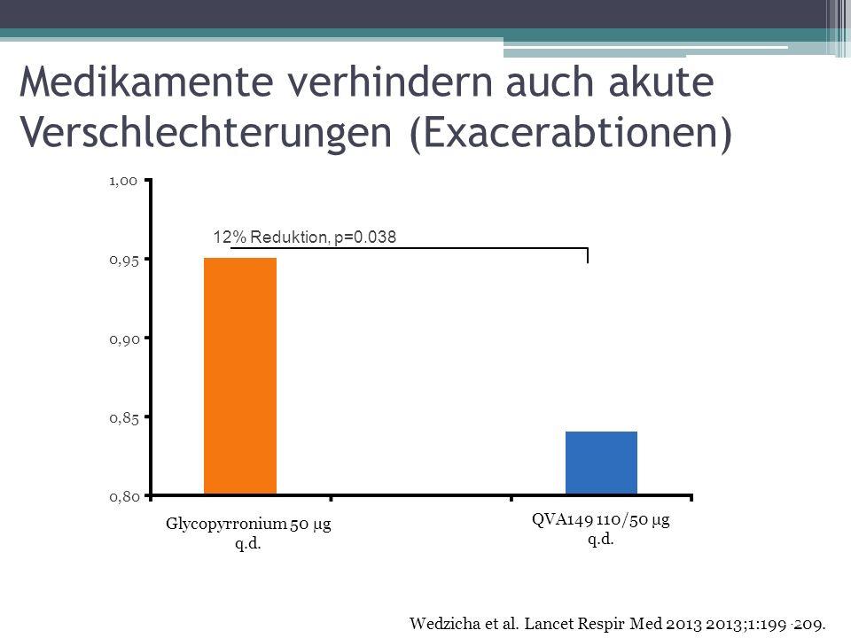 12% Reduktion, p=0.038 QVA149 110/50 μg q.d. Medikamente verhindern auch akute Verschlechterungen (Exacerabtionen) 0,80 0,85 0,90 0,95 1,00 Glycopyrro