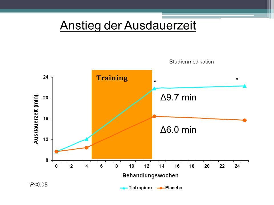 *P<0.05 * * Studienmedikation Δ9.7 min Δ6.0 min Anstieg der Ausdauerzeit Training