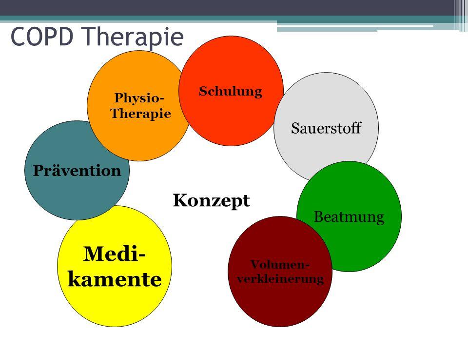 Medi- kamente COPD Therapie Prävention Physio- Therapie Schulung Sauerstoff Beatmung Volumen- verkleinerung Konzept