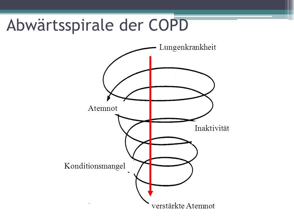 COPD - medikamentöse Therapie Bronchodilatation Medikamente die die Bronchien erweitern durch Entspannen der Muskulatur um den Bronchus herum Antientzündlich Inhalatives Cortison Roflumilast