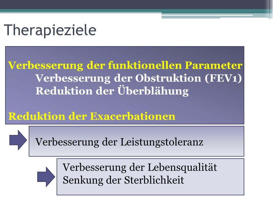 Therapieziele Verbesserung der funktionellen Parameter Verbesserung der Obstruktion (FEV1) Reduktion der Überblähung Reduktion der Exacerbationen Verb