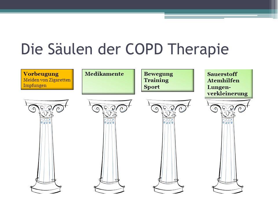 Erweiterte Therapie der COPD Sauerstofflangzeittherapie Häusliche Nicht-invasive Beatmung Interventionelle Volumenreduktion (Transplantation)