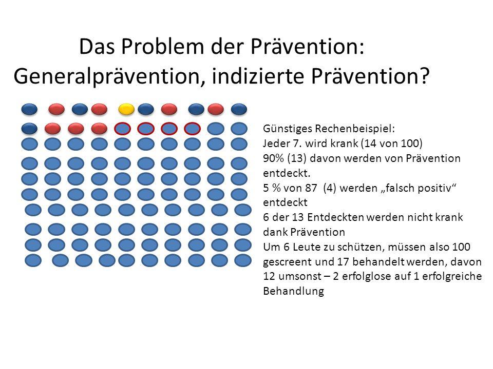Das Problem der Prävention: Generalprävention, indizierte Prävention? Günstiges Rechenbeispiel: Jeder 7. wird krank (14 von 100) 90% (13) davon werden