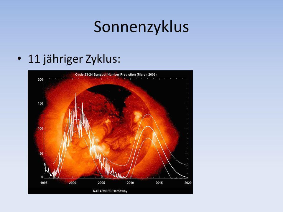Sonnenzyklus 11 jähriger Zyklus: