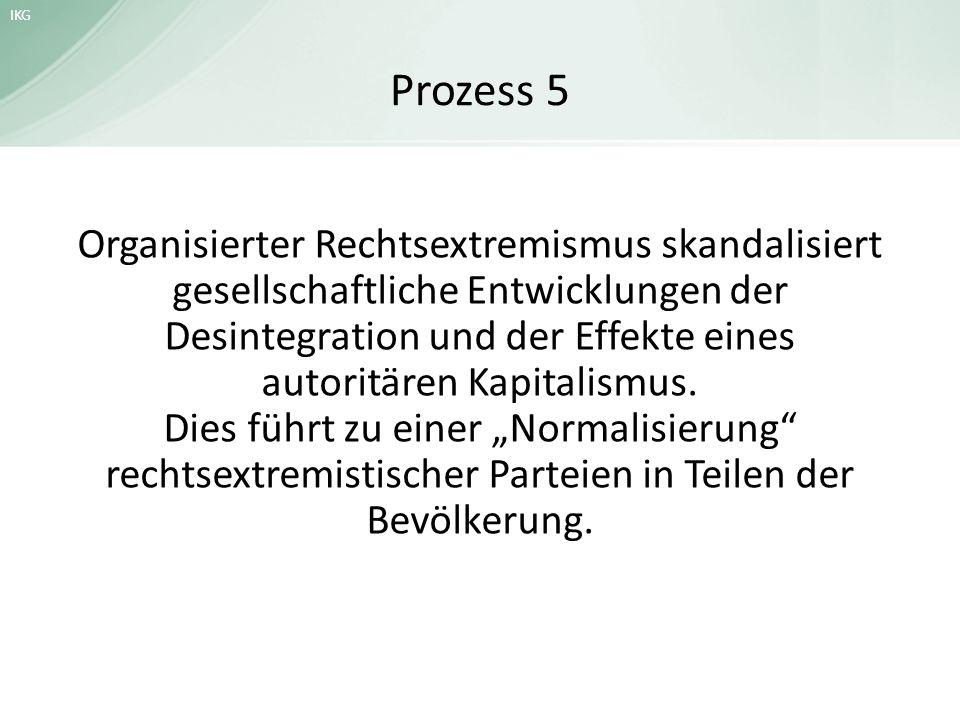 IKG Normalisierung der NPD Quelle: Heitmeyer (2009): Deutsche Zustände.