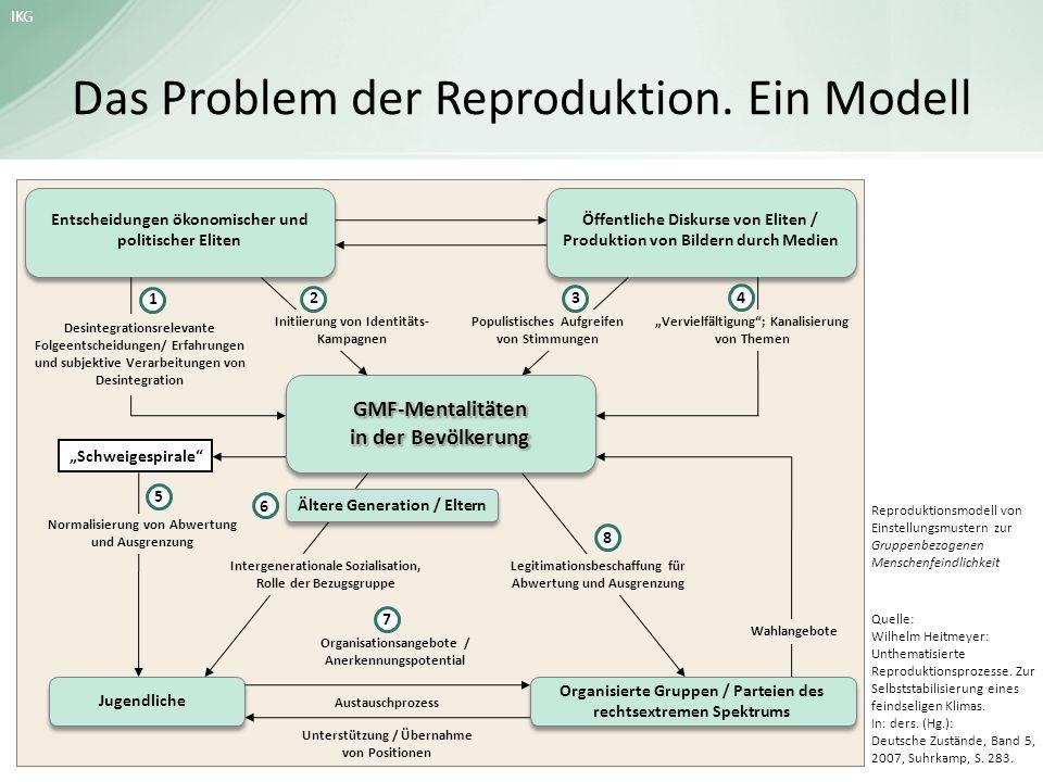 IKG Das Problem der Reproduktion. Ein Modell Entscheidungen ökonomischer und politischer Eliten Öffentliche Diskurse von Eliten / Produktion von Bilde