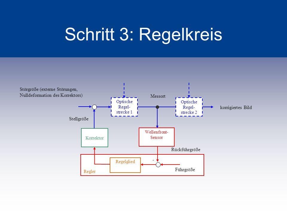 Schritt 3: Regelkreis Optische Regel- strecke 1 Optische Regel- strecke 2 Wellenfront- Sensor Regler Korrektor Regelglied Störgröße (externe Störungen