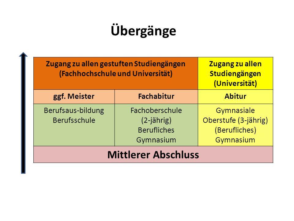 Übergänge Zugang zu allen gestuften Studiengängen (Fachhochschule und Universität) Zugang zu allen Studiengängen (Universität) ggf. MeisterFachabiturA