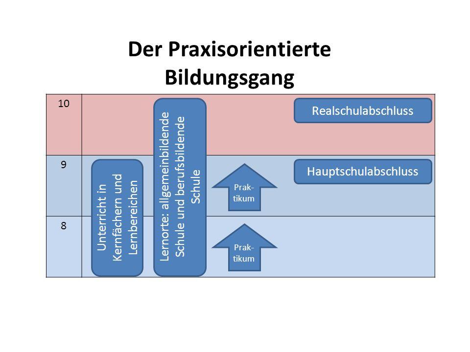 Der Praxisorientierte Bildungsgang 10 9 8 Prak- tikum Unterricht in Kernfächern und Lernbereichen Realschulabschluss Hauptschulabschluss Prak- tikum L