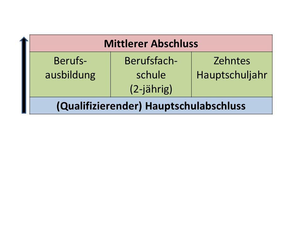 Mittlerer Abschluss Berufs- ausbildung Berufsfach- schule (2-jährig) Zehntes Hauptschuljahr (Qualifizierender) Hauptschulabschluss