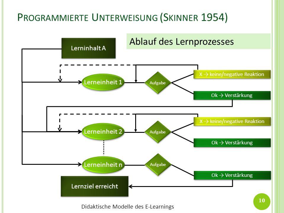Didaktische Modelle des E-Learnings P ROGRAMMIERTE U NTERWEISUNG (S KINNER 1954) Lerninhalt A Lerneinheit 1 Ok Verstärkung X keine/negative Reaktion L